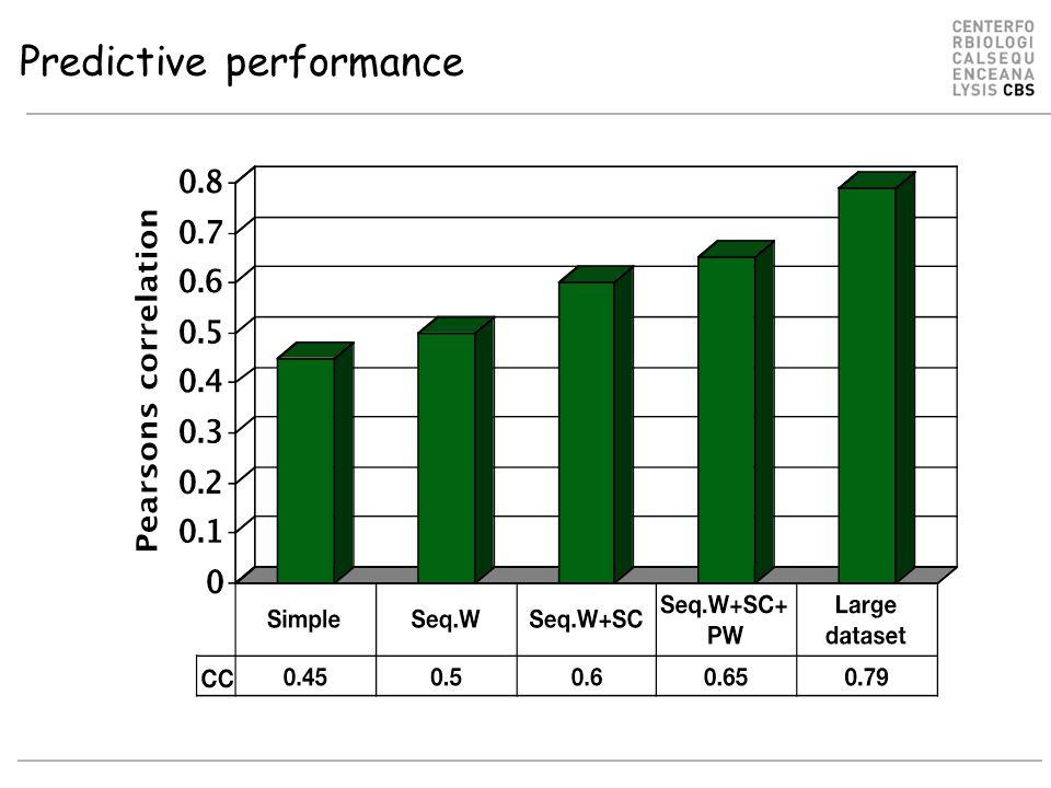 Predictive performance