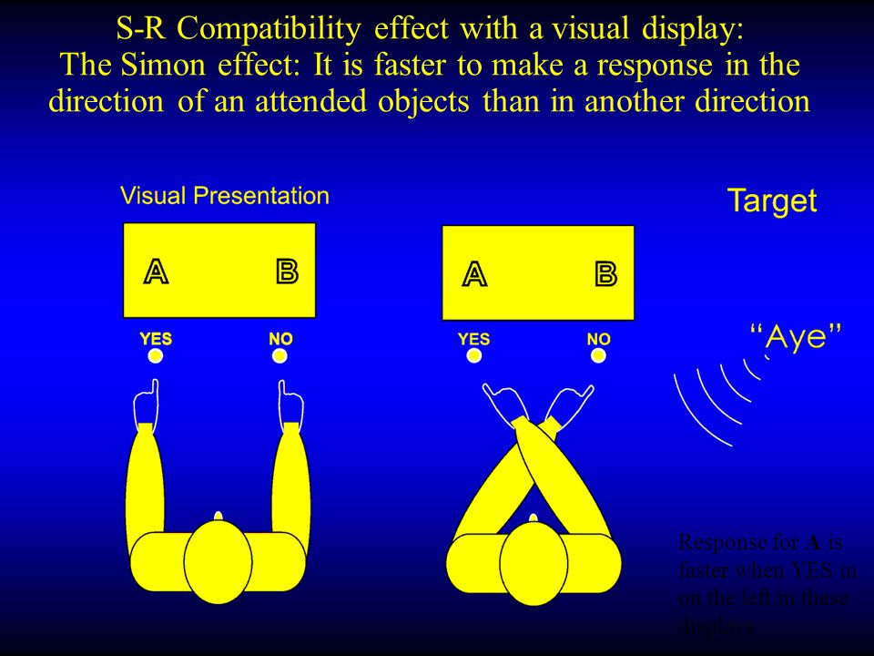 S-R Compatibility effect with an imagined display RT is faster when the A is recalled (imagined) as being on the left The same RT pattern occurs for a recalled display as for a perceived one
