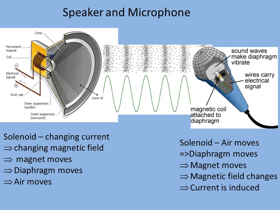 Speaker and Microphone Solenoid – changing current  changing magnetic field  magnet moves  Diaphragm moves  Air moves Solenoid – Air moves =>Diaph