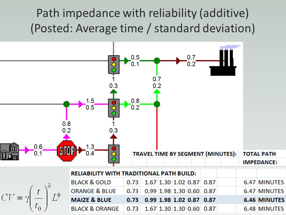 Path impedance with reliability (additive) (Posted: Average time / standard deviation)
