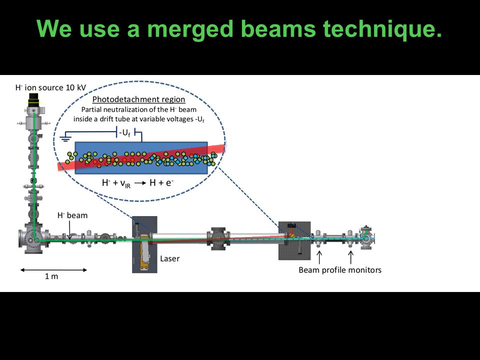 We use a merged beams technique.
