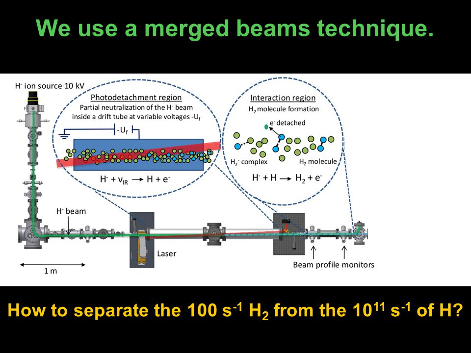 We use a merged beams technique. How to separate the 100 s -1 H 2 from the 10 11 s -1 of H