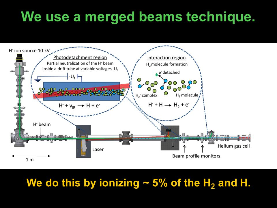 We use a merged beams technique. We do this by ionizing ~ 5% of the H 2 and H.