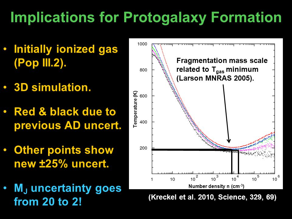 Implications for Protogalaxy Formation Initially ionized gas (Pop III.2).