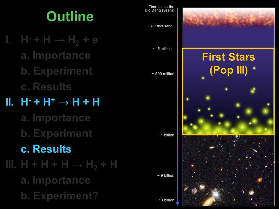 I.H - + H → H 2 + e - a. Importance b. Experiment c.