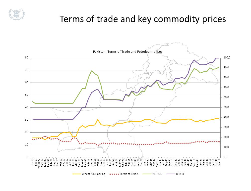 Terms of trade and key commodity prices