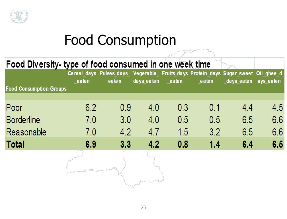 25 Food Consumption