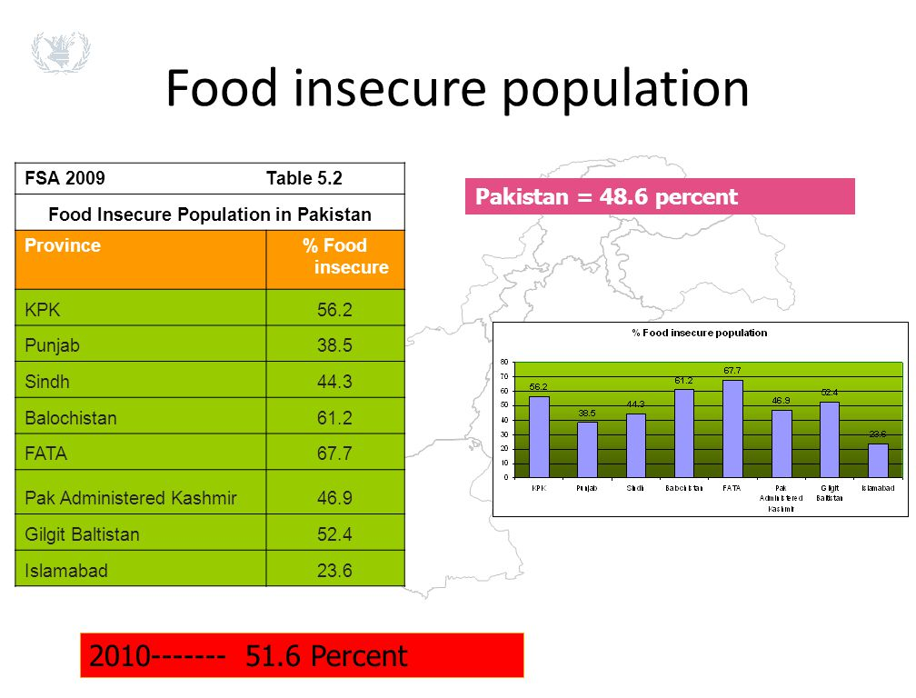 Food insecure population FSA 2009 Table 5.2 Food Insecure Population in Pakistan Province% Food insecure KPK56.2 Punjab38.5 Sindh44.3 Balochistan61.2