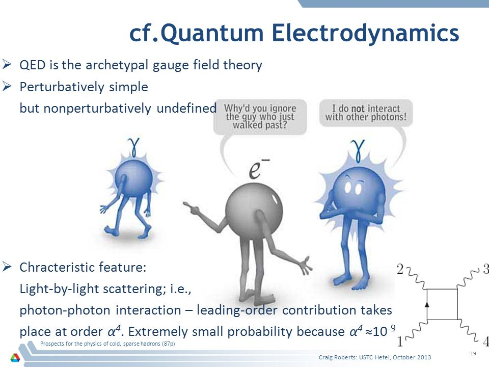  QED is the archetypal gauge field theory  Perturbatively simple but nonperturbatively undefined  Chracteristic feature: Light-by-light scattering; i.e., photon-photon interaction – leading-order contribution takes place at order α 4.