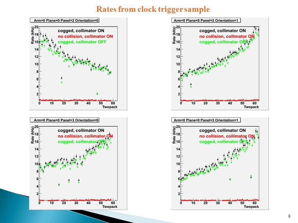 6 Rates from clock trigger sample