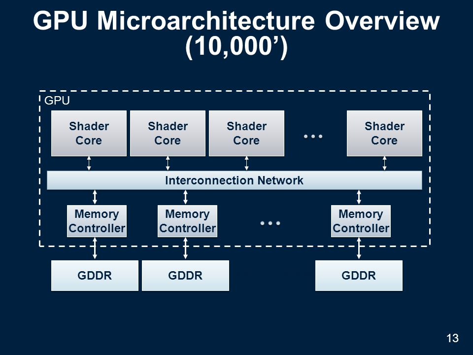 GPU Microarchitecture Overview (10,000') Interconnection Network Shader Core Shader Core Shader Core Shader Core Shader Core Shader Core Shader Core Shader Core Memory Controller Memory Controller GDDR Memory Controller Memory Controller GDDR Memory Controller Memory Controller GDDR GPU Off-chip DRAM 13
