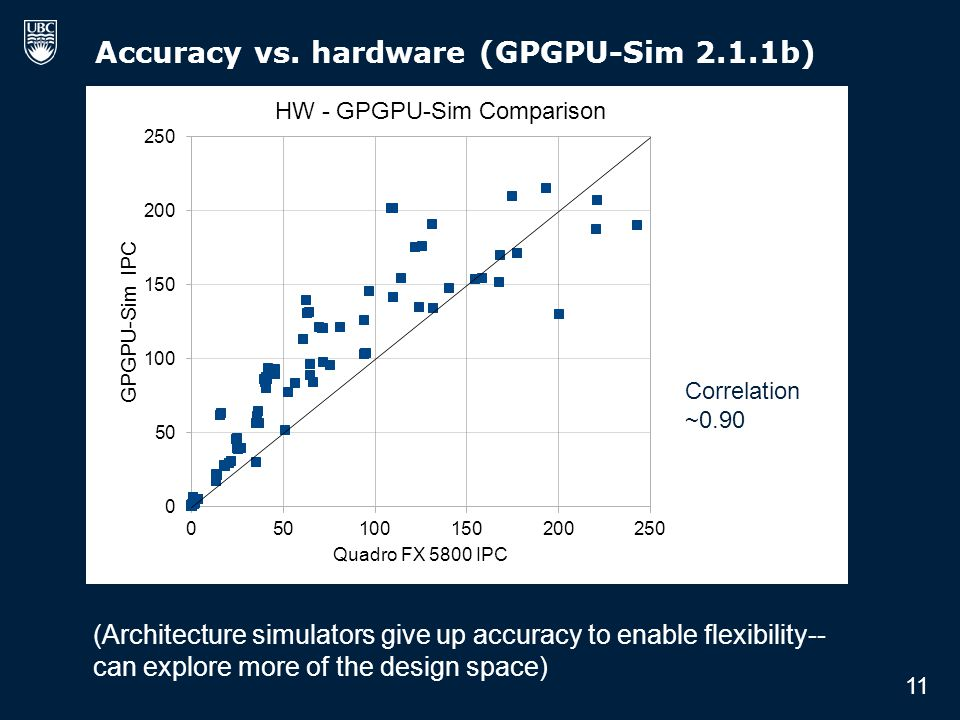 Accuracy vs. hardware (GPGPU-Sim 2.1.1b) Correlation ~0.90 11 (Architecture simulators give up accuracy to enable flexibility-- can explore more of th