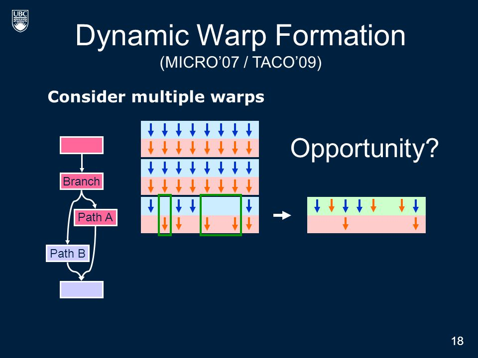 Consider multiple warps 21 Dynamic Warp Formation (MICRO'07 / TACO'09) Branch Path A Path B Opportunity? Branch Path A 18