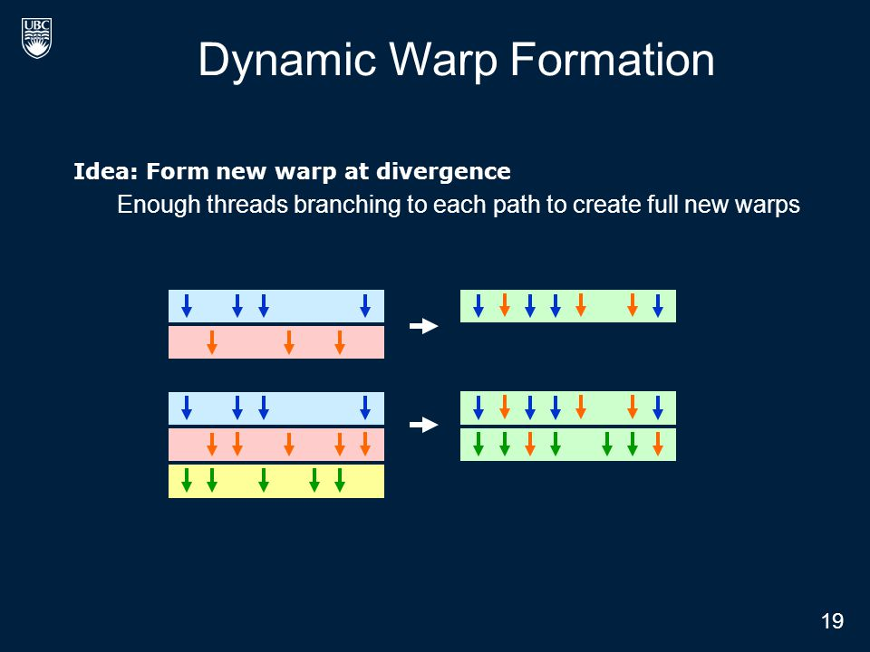 Idea: Form new warp at divergence Enough threads branching to each path to create full new warps Dynamic Warp Formation 19