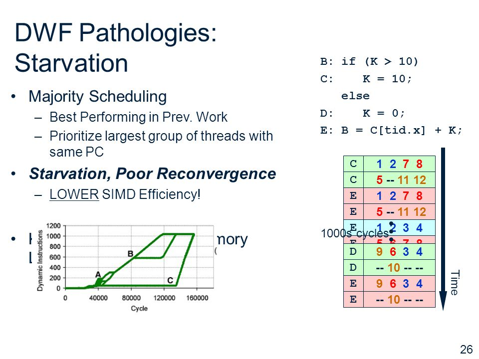 26 9 6 3 4 D -- 10 -- -- D 1 2 3 4 E 5 6 7 8 E 9 10 11 12 E DWF Pathologies: Starvation Majority Scheduling –Best Performing in Prev.