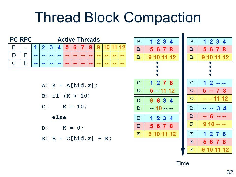 32 Thread Block Compaction PCRPCActive Threads B-123456789101112DE-- 34 6 910-- CE12 5 78 1112E-123456789101112 Time 1 2 7 8 C 5 -- 11 12 C 9 6 3 4 D -- 10 -- -- D 5 6 7 8 B 9 10 11 12 B 1 2 3 4 B 5 6 7 8 E 9 10 11 12 E 1 2 3 4 E A: K = A[tid.x]; B: if (K > 10) C: K = 10; else D: K = 0; E: B = C[tid.x] + K; 5 6 7 8 B 9 10 11 12 B 1 2 3 4 B 5 -- 7 8 C -- -- 11 12 C 1 2 -- -- C -- 6 -- -- D 9 10 -- -- D -- -- 3 4 D 5 6 7 8 E 9 10 11 12 E 1 2 7 8 E --
