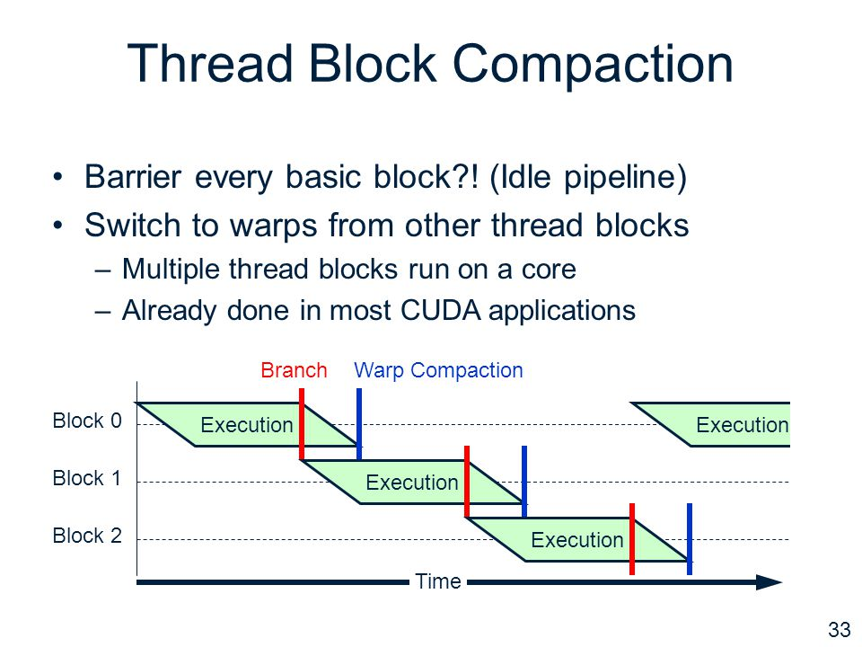 33 Thread Block Compaction Barrier every basic block?.
