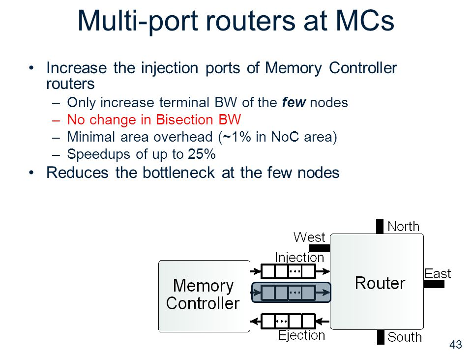 Multi-port routers at MCs Increase the injection ports of Memory Controller routers –Only increase terminal BW of the few nodes –No change in Bisectio