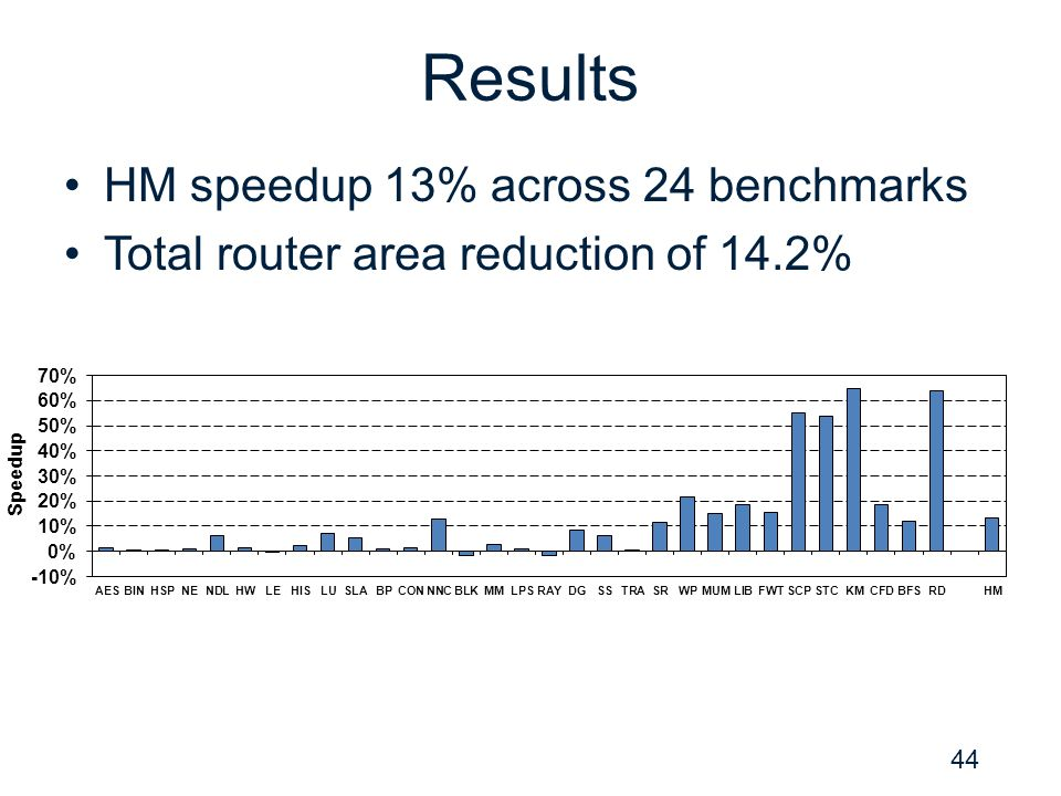 Results HM speedup 13% across 24 benchmarks Total router area reduction of 14.2% 44