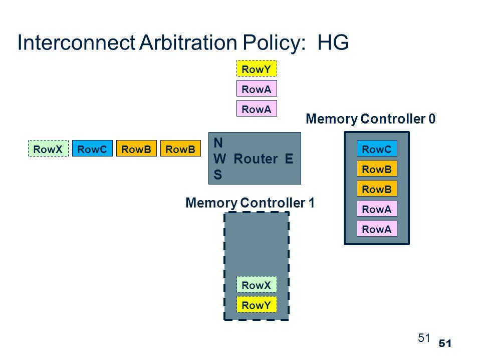 51 Interconnect Arbitration Policy: HG RowA Memory Controller 0 RowB RowCRowX RowY RowA RowB RowC RowY RowX Memory Controller 1 N W Router E S 51