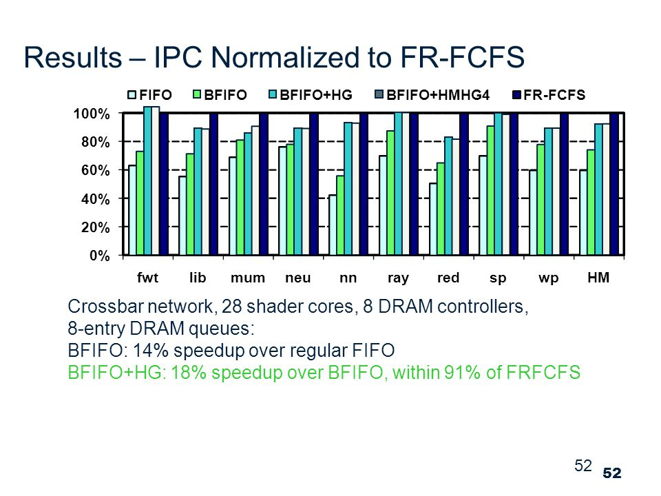 52 Results – IPC Normalized to FR-FCFS Crossbar network, 28 shader cores, 8 DRAM controllers, 8-entry DRAM queues: BFIFO: 14% speedup over regular FIFO BFIFO+HG: 18% speedup over BFIFO, within 91% of FRFCFS 0% 20% 40% 60% 80% 100% fwtlibmumneunnrayredspwpHM FIFOBFIFOBFIFO+HGBFIFO+HMHG4FR-FCFS 52