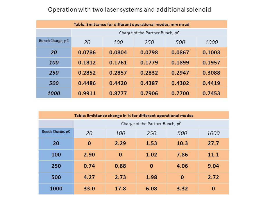 Operation with two laser systems and additional solenoid Table: Emittance for different operational modes, mm mrad Charge of the Partner Bunch, pC Bunch Charge, pC 201002505001000 200.07860.08040.07980.08670.1003 1000.18120.17610.17790.18990.1957 2500.28520.28570.28320.29470.3088 5000.44860.44200.43870.43020.4419 10000.99110.87770.79060.77000.7453 Table: Emittance change in % for different operational modes Charge of the Partner Bunch, pC Bunch Charge, pC 201002505001000 2002.291.5310.327.7 1002.9001.027.8611.1 2500.740.8804.069.04 5004.272.731.9802.72 100033.017.86.083.320