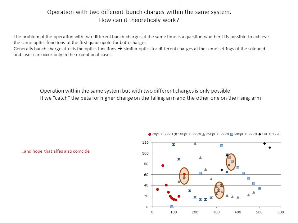 Operation with two different bunch charges within the same system.