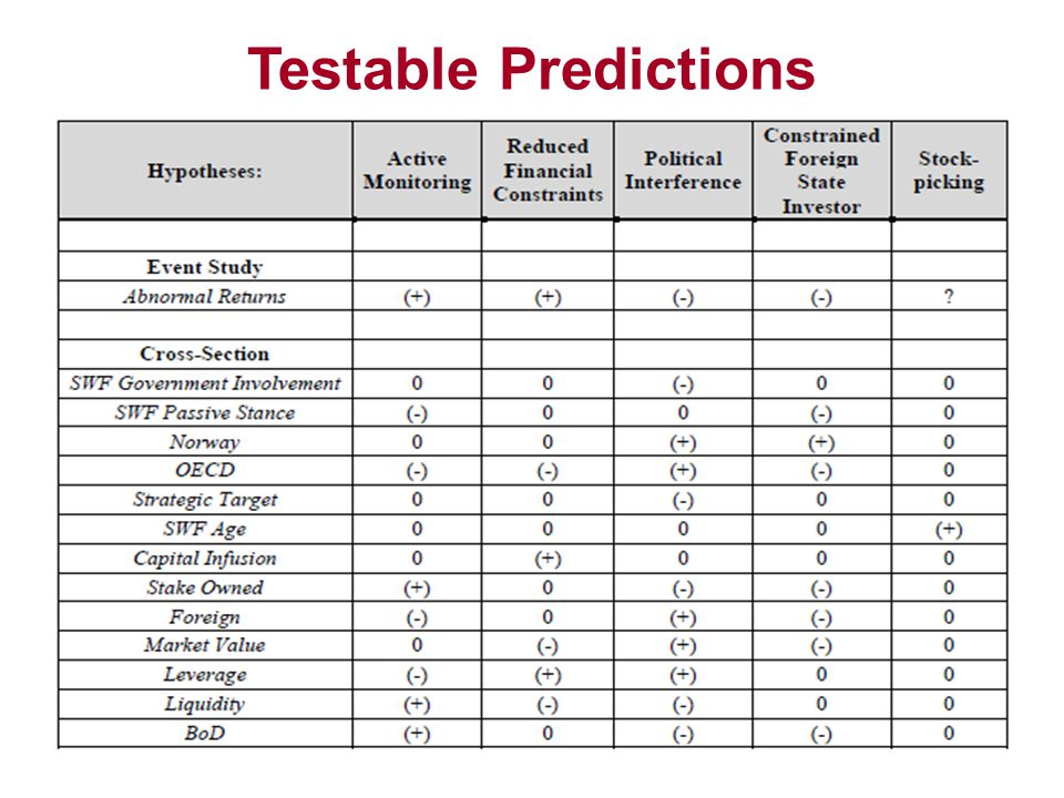 Testable Predictions