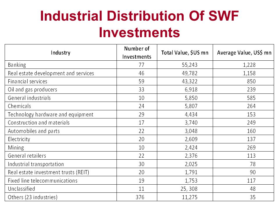 Industrial Distribution Of SWF Investments