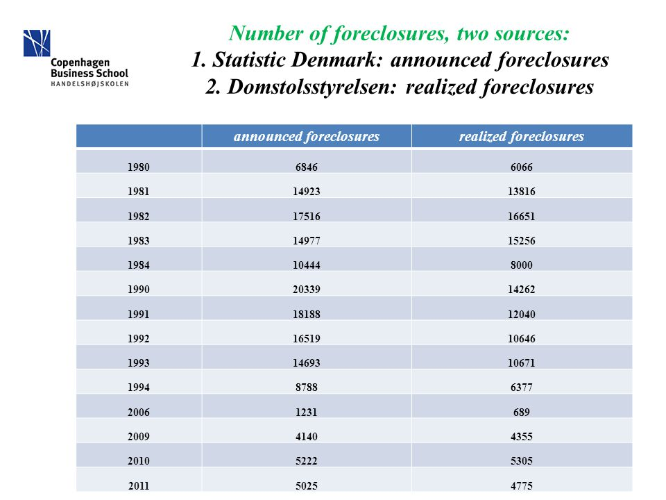 Number of foreclosures, two sources: 1. Statistic Denmark: announced foreclosures 2. Domstolsstyrelsen: realized foreclosures announced foreclosuresre