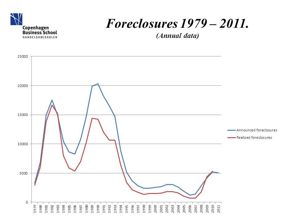 Foreclosures 1979 – 2011. (Annual data)