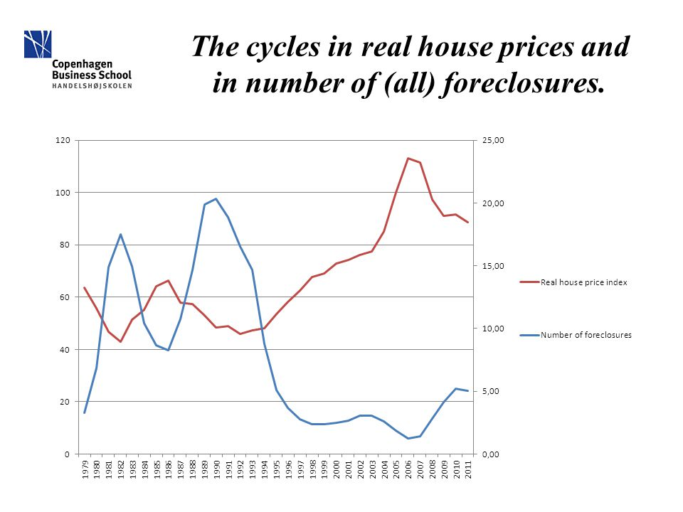 The cycles in real house prices and in number of (all) foreclosures.