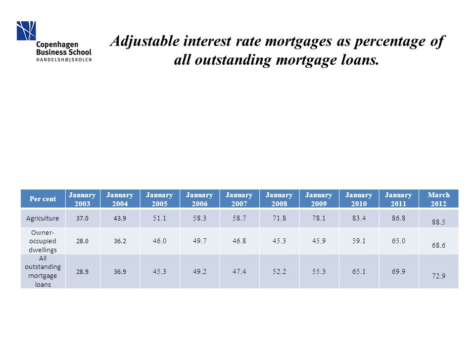 Adjustable interest rate mortgages as percentage of all outstanding mortgage loans. Per cent January 2003 January 2004 January 2005 January 2006 Janua