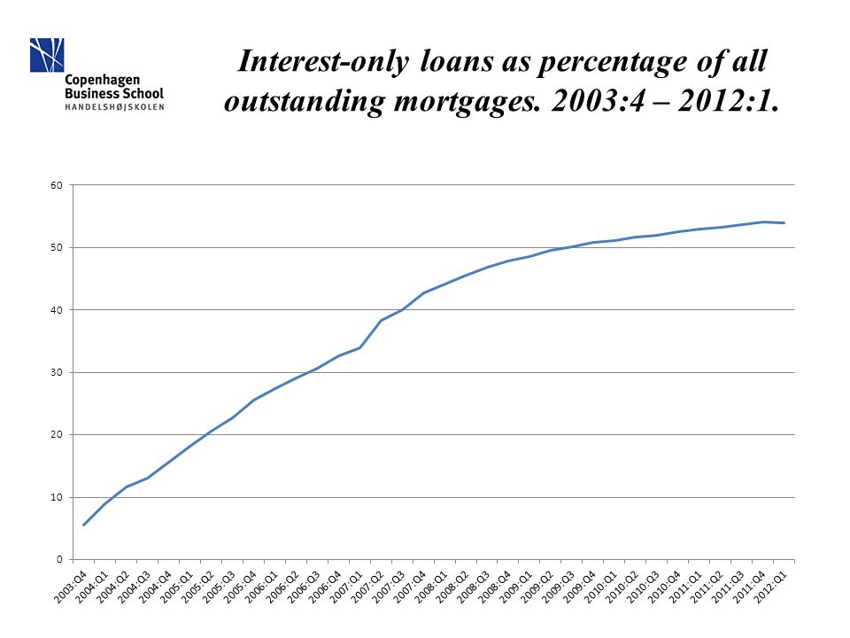Interest-only loans as percentage of all outstanding mortgages. 2003:4 – 2012:1.