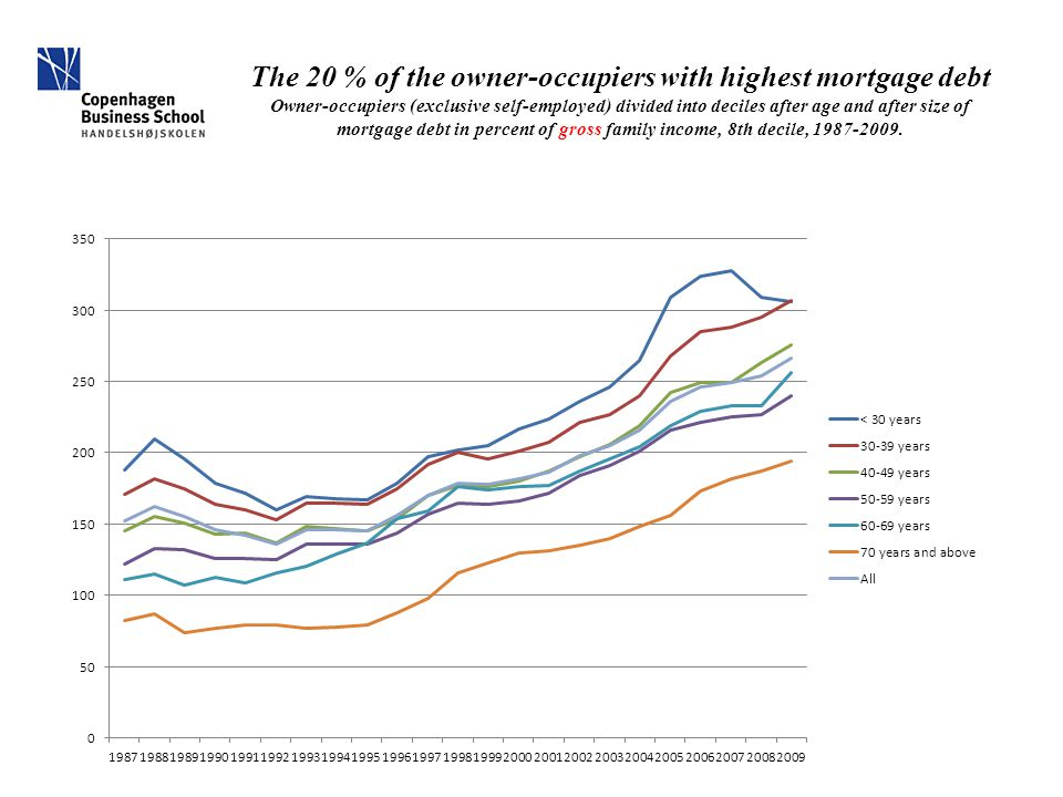 The 20 % of the owner-occupiers with highest mortgage debt Owner-occupiers (exclusive self-employed) divided into deciles after age and after size of mortgage debt in percent of gross family income, 8th decile, 1987-2009.