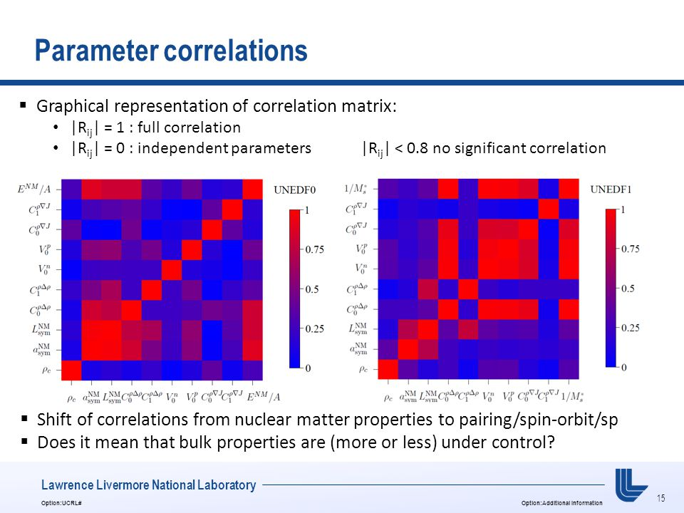 15 Option:UCRL#Option:Additional Information Lawrence Livermore National Laboratory Parameter correlations  Graphical representation of correlation matrix: |R ij | = 1 : full correlation |R ij | = 0 : independent parameters|R ij | < 0.8 no significant correlation  Shift of correlations from nuclear matter properties to pairing/spin-orbit/sp  Does it mean that bulk properties are (more or less) under control?