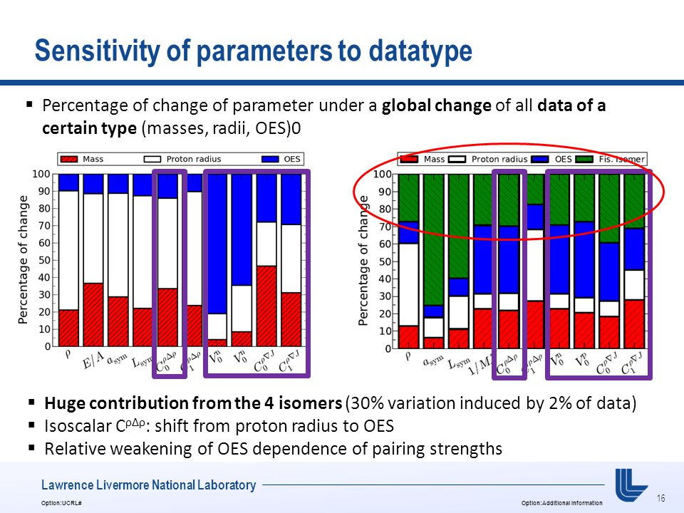 16 Option:UCRL#Option:Additional Information Lawrence Livermore National Laboratory Sensitivity of parameters to datatype  Percentage of change of parameter under a global change of all data of a certain type (masses, radii, OES)0  Huge contribution from the 4 isomers (30% variation induced by 2% of data)  Isoscalar C ρΔρ : shift from proton radius to OES  Relative weakening of OES dependence of pairing strengths
