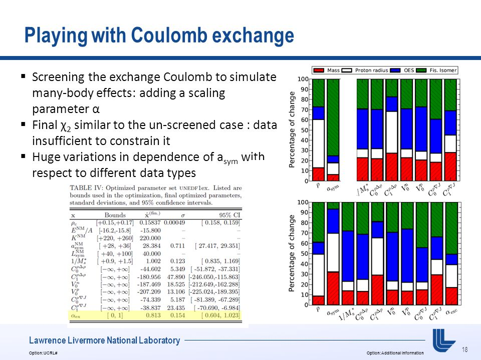 18 Option:UCRL#Option:Additional Information Lawrence Livermore National Laboratory Playing with Coulomb exchange  Screening the exchange Coulomb to simulate many-body effects: adding a scaling parameter α  Final χ 2 similar to the un-screened case : data insufficient to constrain it  Huge variations in dependence of a sym with respect to different data types
