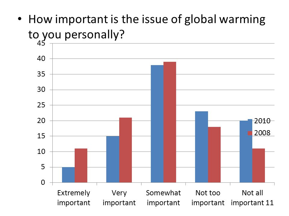 How important is the issue of global warming to you personally?