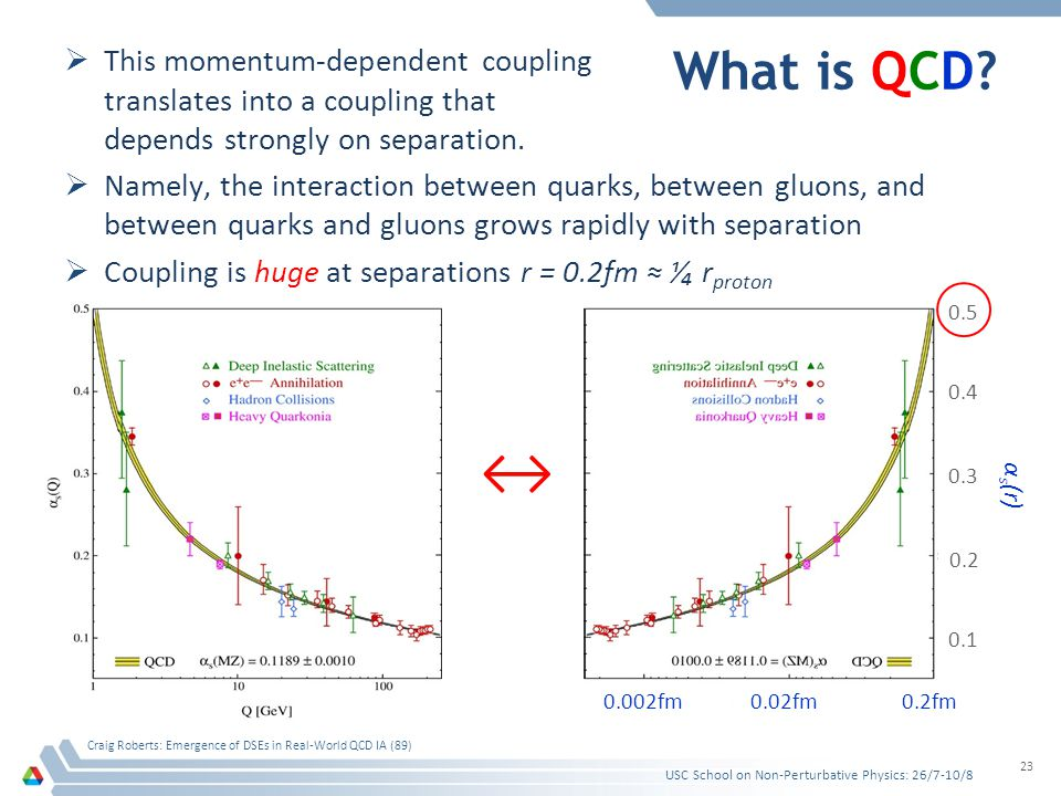 What is QCD?  This momentum-dependent coupling translates into a coupling that depends strongly on separation.  Namely, the interaction between quar