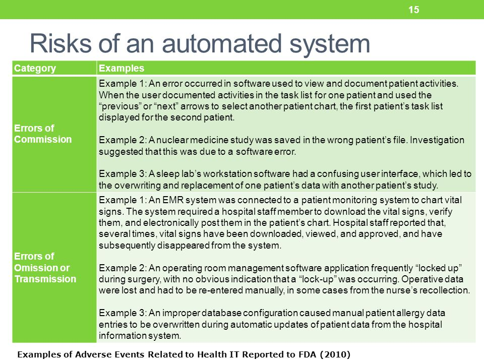 Risks of an automated system 15 CategoryExamples Errors of Commission Example 1: An error occurred in software used to view and document patient activities.
