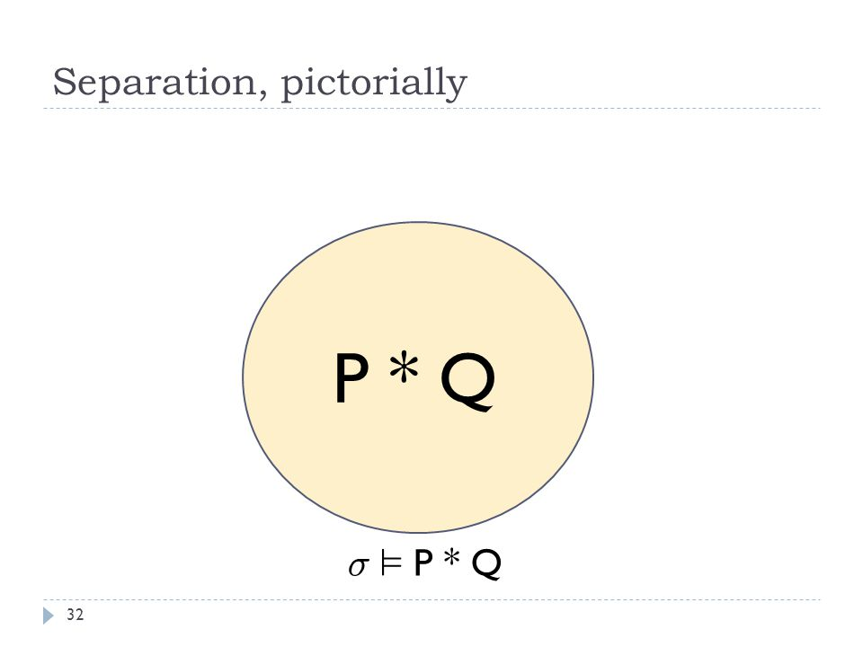 Separation, pictorially 32 P * Q ¾ ² P * Q