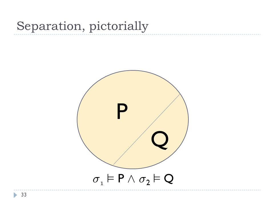 Separation, pictorially 33 P Q ¾ 1 ² P Æ ¾ 2 ² Q