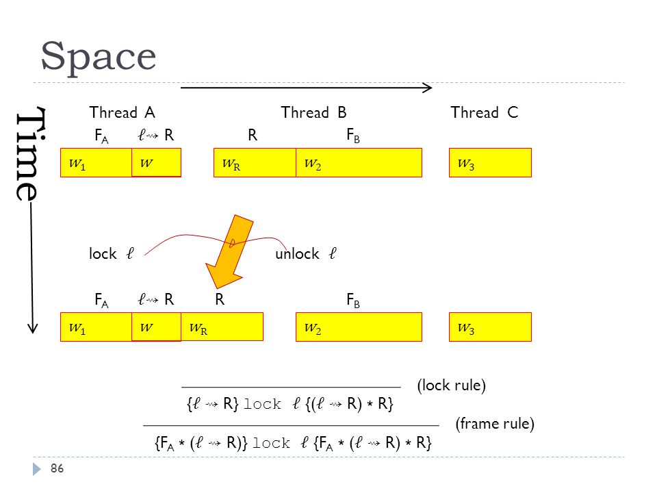 Space Thread AThread BThread C lock unlock Time ⇝ R FAFA FAFA R R FBFB FBFB { ⇝ R} lock {( ⇝ R) ∗ R} {F A ∗ ( ⇝ R)} lock {F A ∗ ( ⇝ R) ∗ R} (lock rule) (frame rule) w1w1 w w1w1 wRwR wRwR w w2w2 w2w2 w3w3 w3w3 86