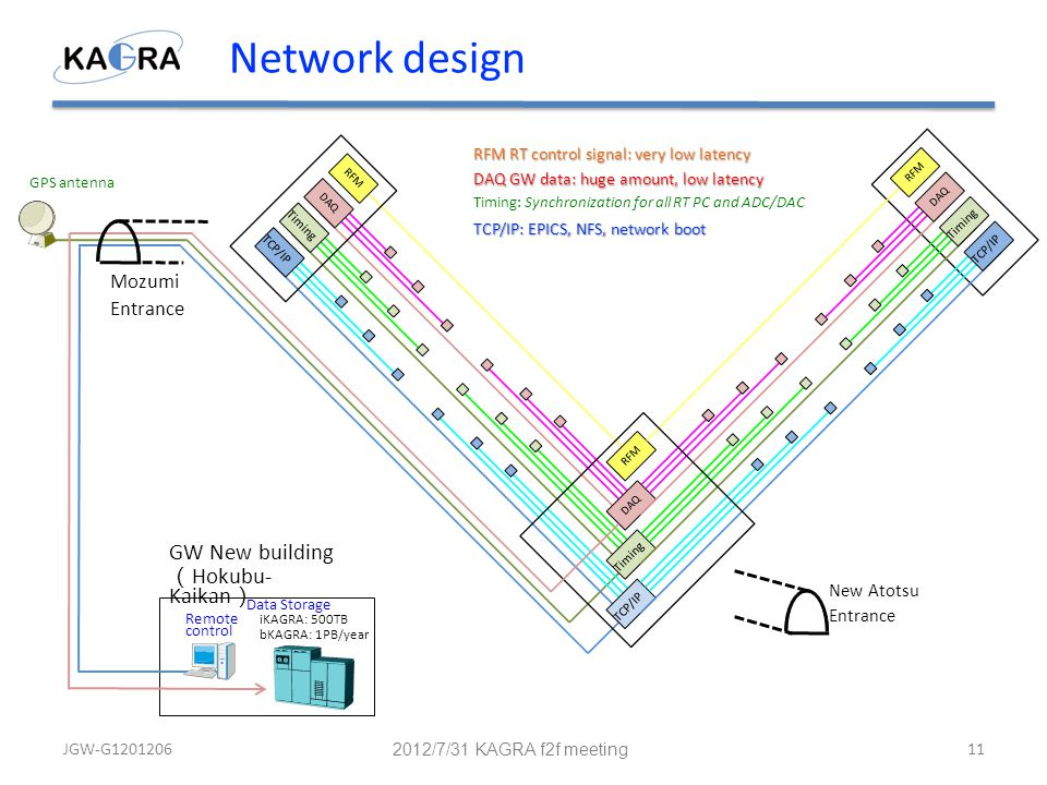 Network design RFMDAQ Timing TCP/IP RFM DAQ Timing TCP/IP RFM DAQ Timing TCP/IP GPS antenna Mozumi Entrance New Atotsu Entrance Remote control Timing: Synchronization for all RT PC and ADC/DAC GW New building ( Hokubu- Kaikan ) Data Storage iKAGRA: 500TB bKAGRA: 1PB/year RFM RT control signal: very low latency DAQ GW data: huge amount, low latency TCP/IP: EPICS, NFS, network boot JGW-G1201206 2012/7/31 KAGRA f2f meeting 11