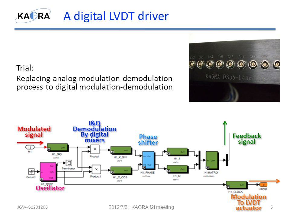 A digital LVDT driver Trial: Replacing analog modulation-demodulation process to digital modulation-demodulation 2012/7/31 KAGRA f2f meeting JGW-G12012066 Modulation To LVDT actuator Modulation To LVDT actuator I&Q Demodulation By digital mixers I&Q Demodulation By digital mixers Phase shifter Phase shifter Oscillator Feedback signal Feedback signal Modulated signal Modulated signal