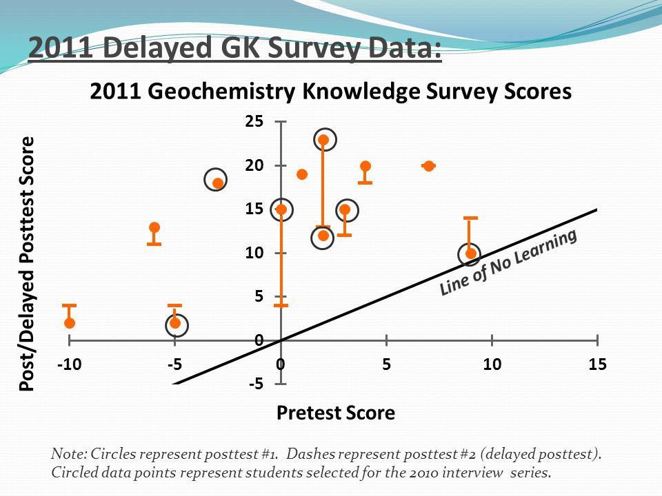 2011 Delayed GK Survey Data: Note: Circles represent posttest #1.