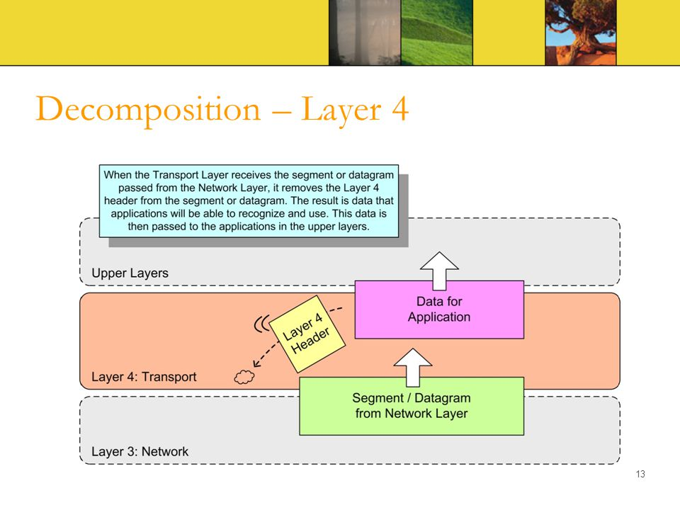 Decomposition – Layer 4 13