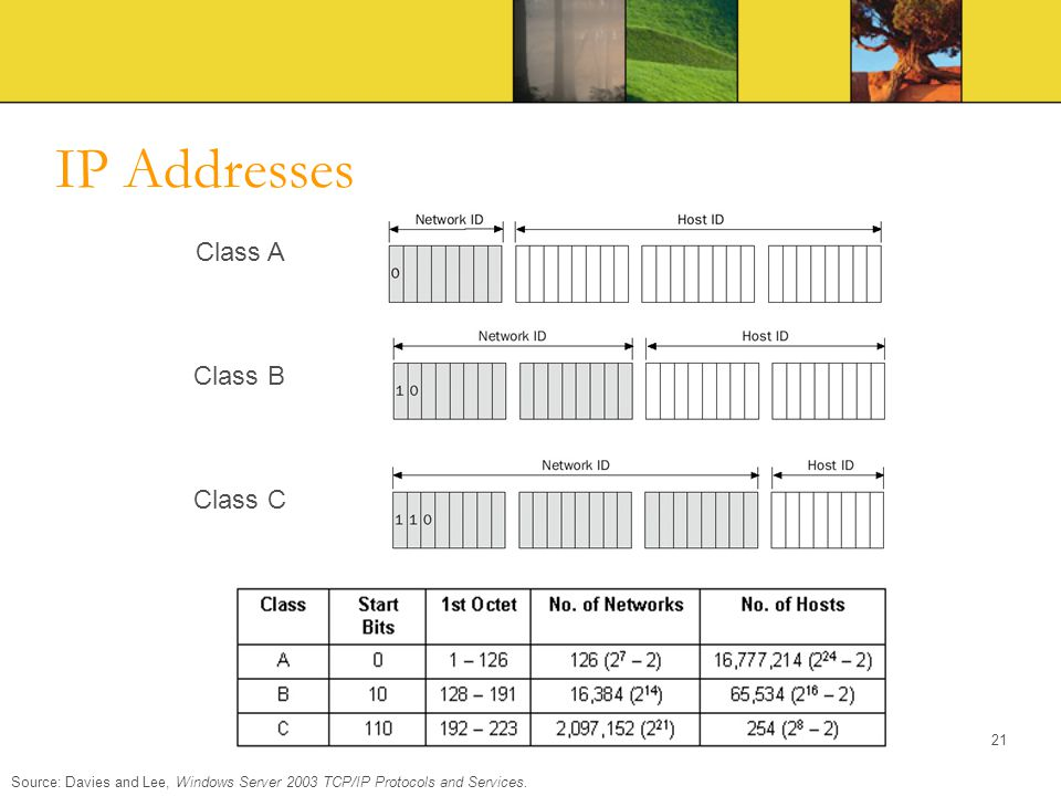 IP Addresses Source: Davies and Lee, Windows Server 2003 TCP/IP Protocols and Services. Class A Class B Class C 21