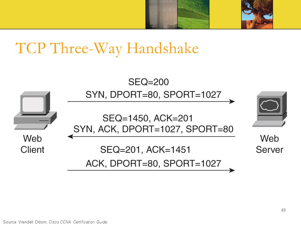 TCP Three-Way Handshake Source: Wendell Odom, Cisco CCNA Certification Guide. 49